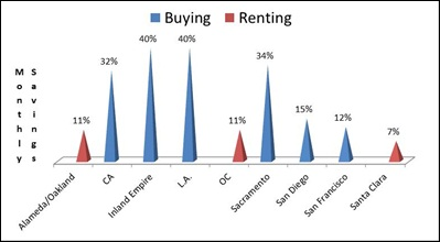 Buy VS Rent SF Bay Area